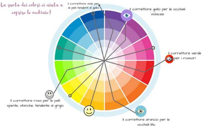 correttori-colorati-come usarli